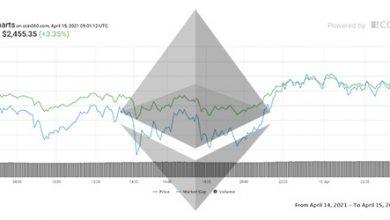 تصویر تحلیل اتریوم امروز 26 فروردین 1400 | ثبت اوج قیمتی جدید