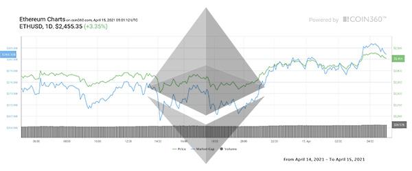 تحلیل اتریوم امروز 26 فروردین 1400