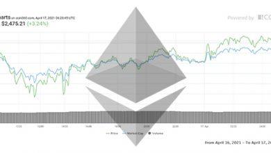 تصویر تحلیل اتریوم امروز 29 فروردین 1400 | تحلیل تکنیکال Ethereum