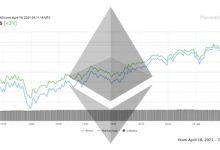 تصویر تحلیل اتریوم امروز 31 فروردین 1400 | تحلیل تکنیکال Ethereum