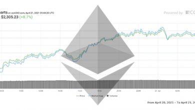 تصویر تحلیل اتریوم امروز 1 اردیبهشت 1400 | تحلیل تکنیکال Ethereum