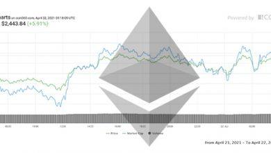 تصویر تحلیل اتریوم امروز 2 اردیبهشت 1400 | تحلیل تکنیکال Ethereum