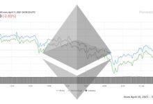 تصویر تحلیل اتریوم امروز 22 فروردین 1400 | تحلیل تکنیکال Ethereum
