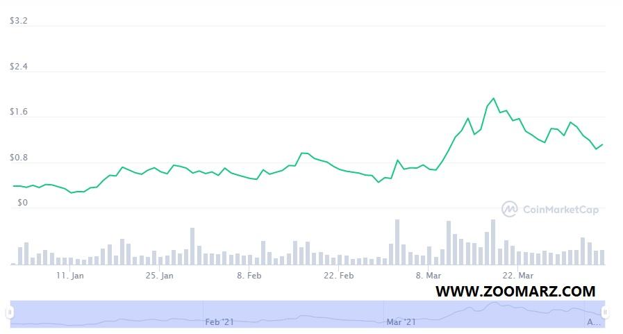 روند قیمت ارز دیجیتال XED
