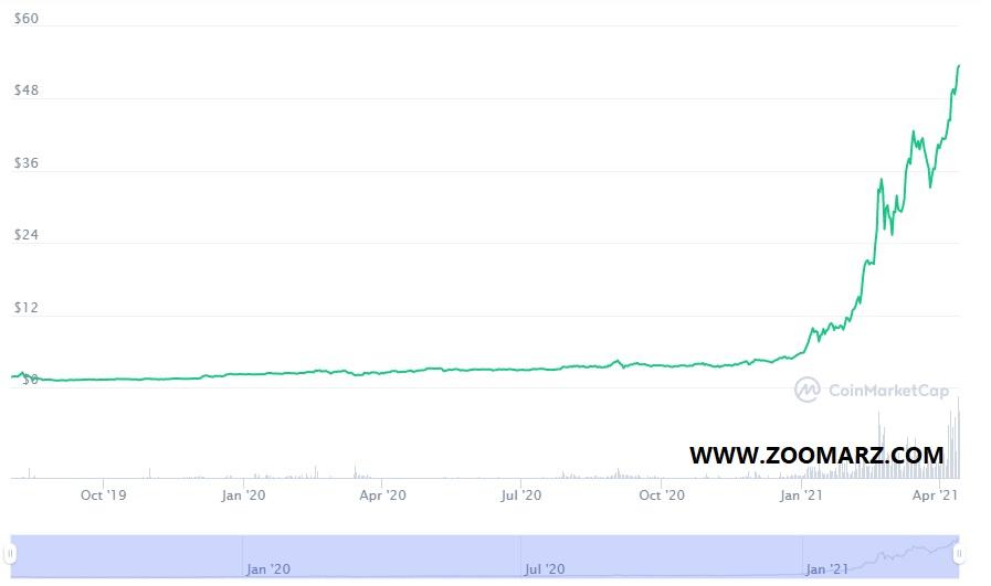 روند قیمت ارز دیجیتال FTT