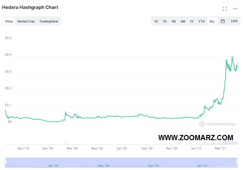 روند قیمت ارز دیجیتال هدرا هش گراف Hedera Hashgraph
