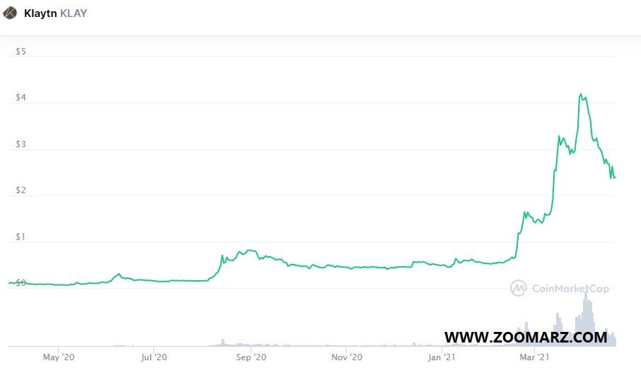 روند قیمت ارز دیجیتال Klay