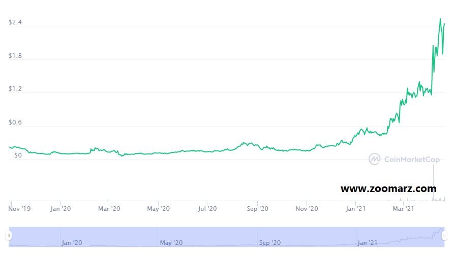 روند قیمت ارز دیجیتال استکس STX