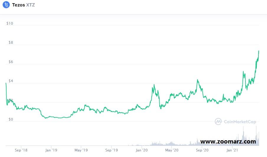 بررسی روند قیمت ارز دیجیتال تزوس XTZ