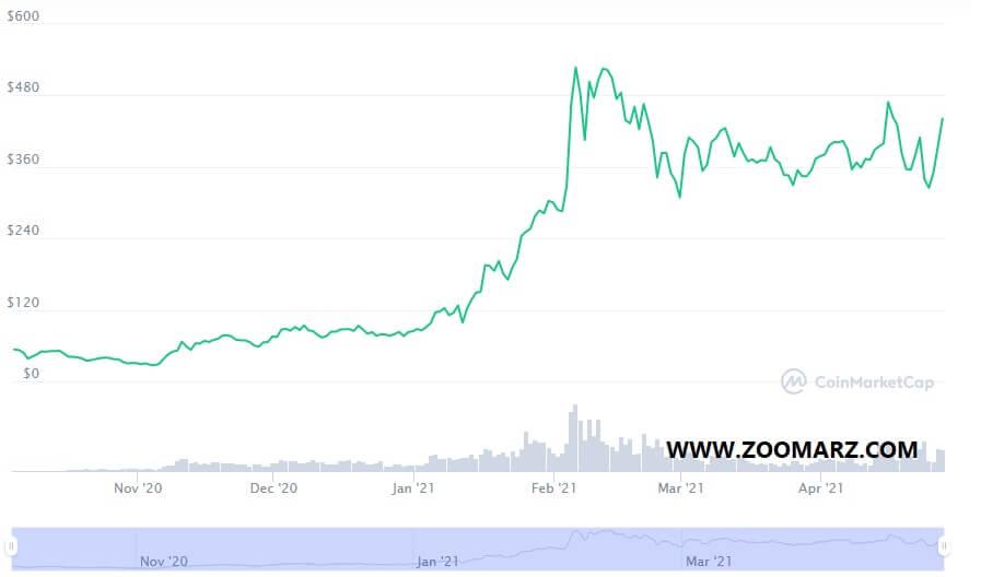 روند قیمت ارز دیجیتال آوه Aave