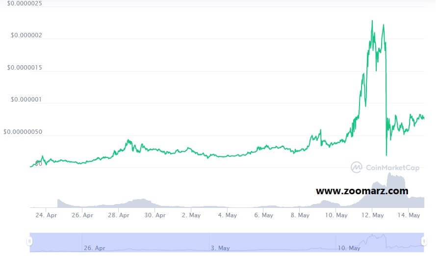 بررسی روند قیمت ارز دیجیتال ELON