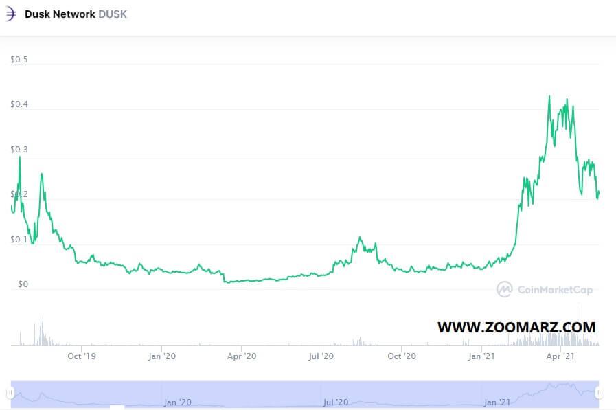 بررسی روند قیمت ارز دیجیتال داسک DUSK