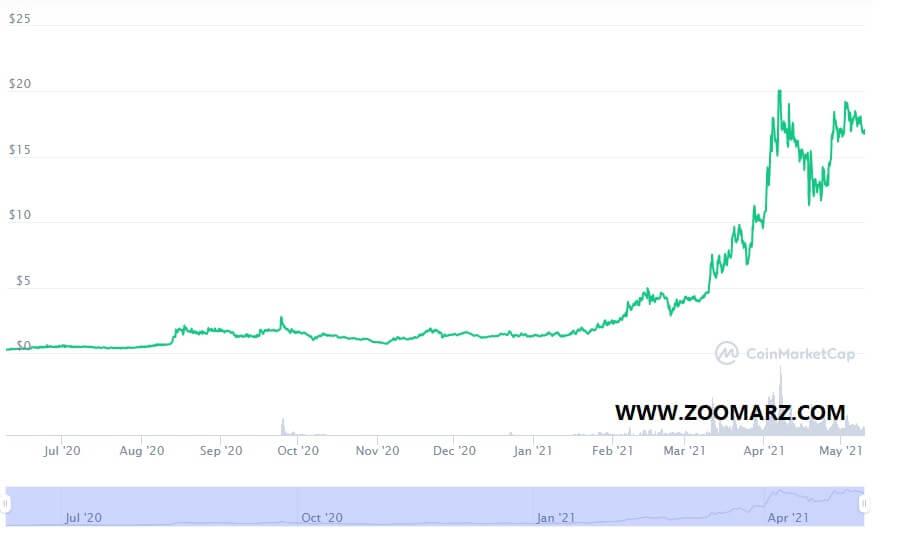 بررسی روند قیمت ارز دیجیتال هلیوم HNT
