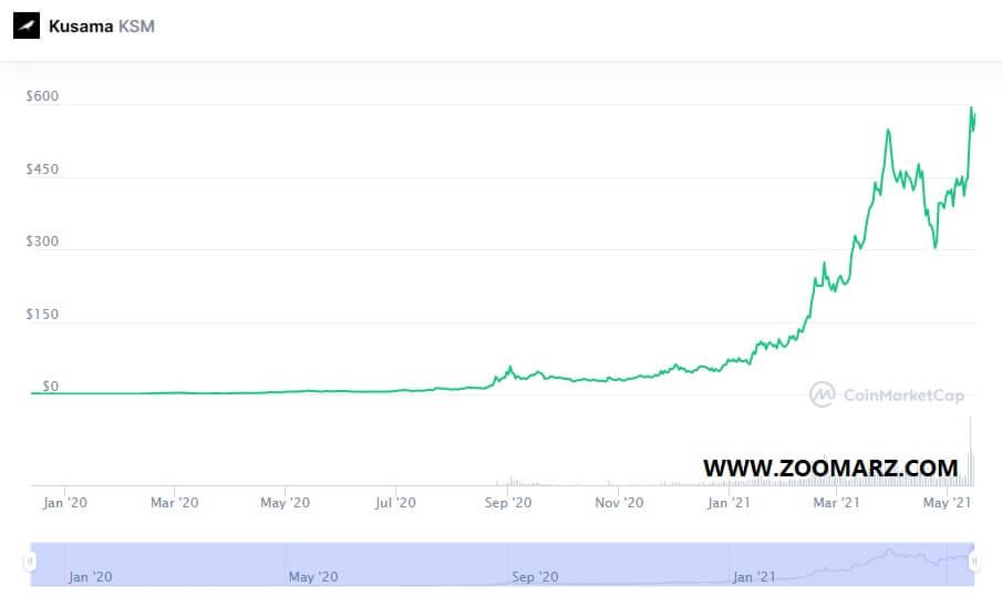 روند قیمت ارز دیجیتال کوساما KSM