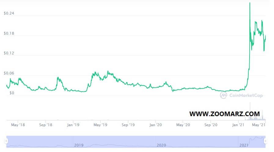 بررسی روند قیمت ارز دیجیتال ریون کوین RVN