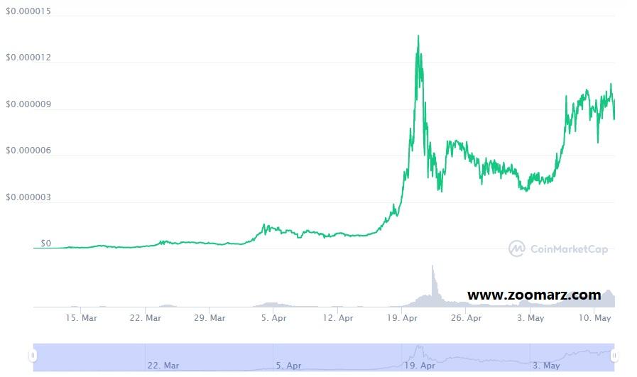 بررسی روند قیمت ارز دیجیتال سیف مون SafeMoon