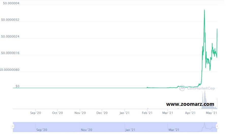 بررسی روند قیمت ارز دیجیتال شیبا SHIB