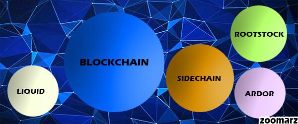 معرفی پلتفرم های مبتنی بر سایدچین Sidechain