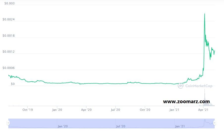 بررسی روند قیمت ارز دیجیتال وینک WIN