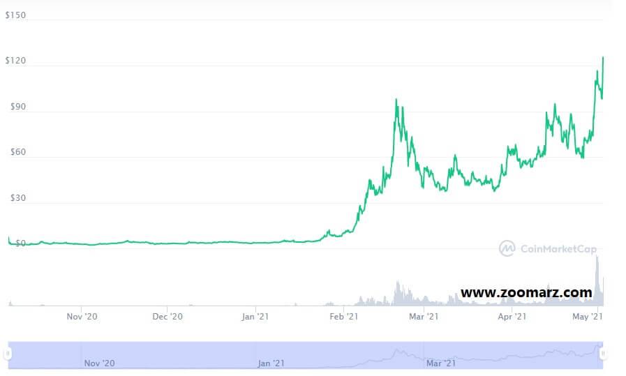 نگاهی به روند قیمت ارز دیجیتال ونوس XVS