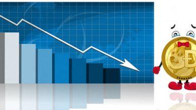 کاهش قیمت شدید دوج کوین