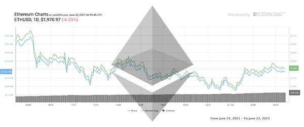 تحلیل اتریوم امروز 03 تیر 1400