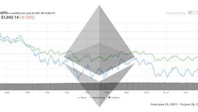 تحلیل اتریوم امروز 05 تیر 1400
