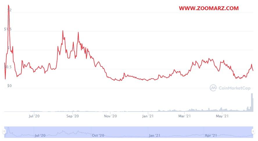 بررسی روند قیمت ارز دیجیتال کیپ KEEP