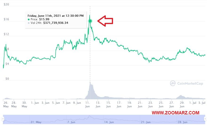 بررسی روند قیمت ارز دیجیتال گیت توکن GTC