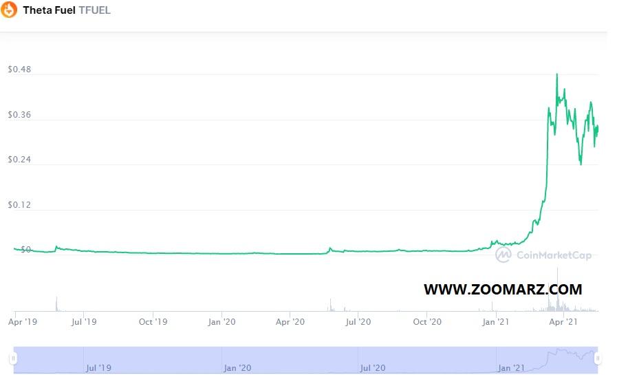 بررسی روند قیمت ارز دیجیتال تتا فیول TFUEL