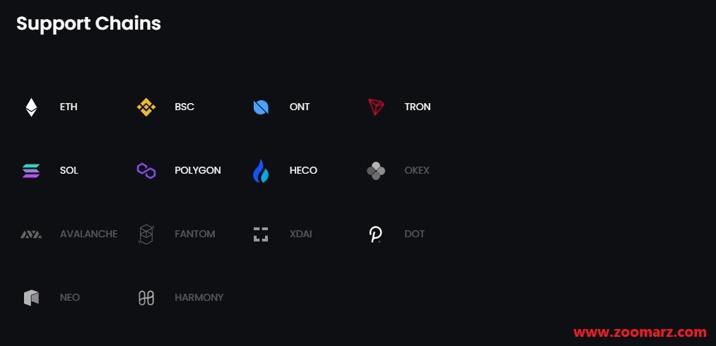 زنجیره های پشتیبانی شده توسط اوپن اوشن OpenOcean