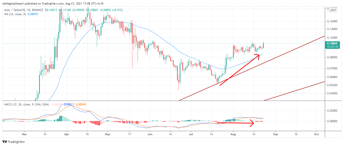 نمودار روند قیمت ANKR