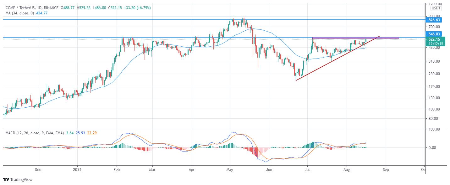 تغییرات قیمتی ارز comp
