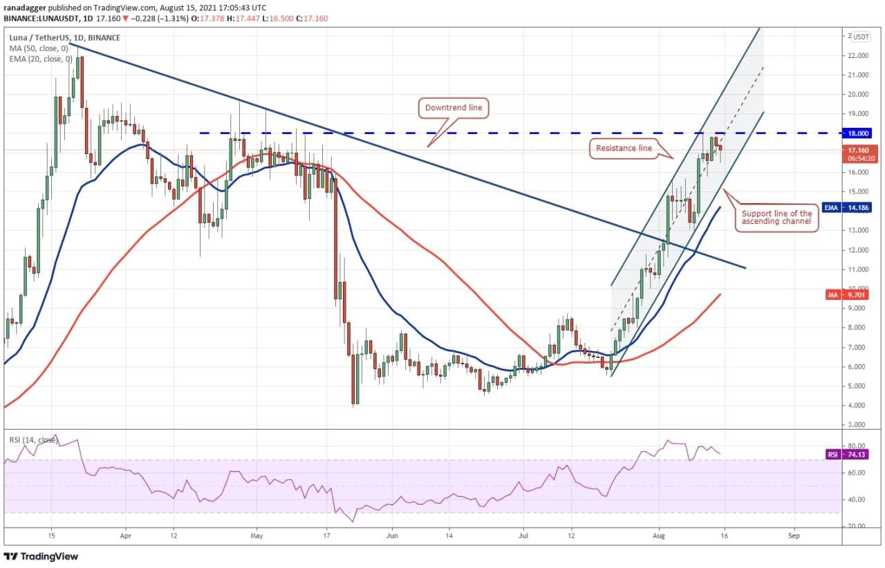تغییرات قیمتی ارز LUNA