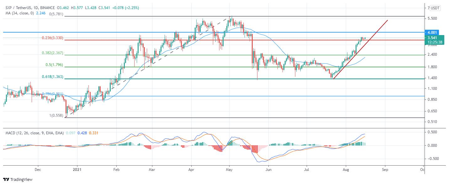 تغییرات قیمتی ارز SXP