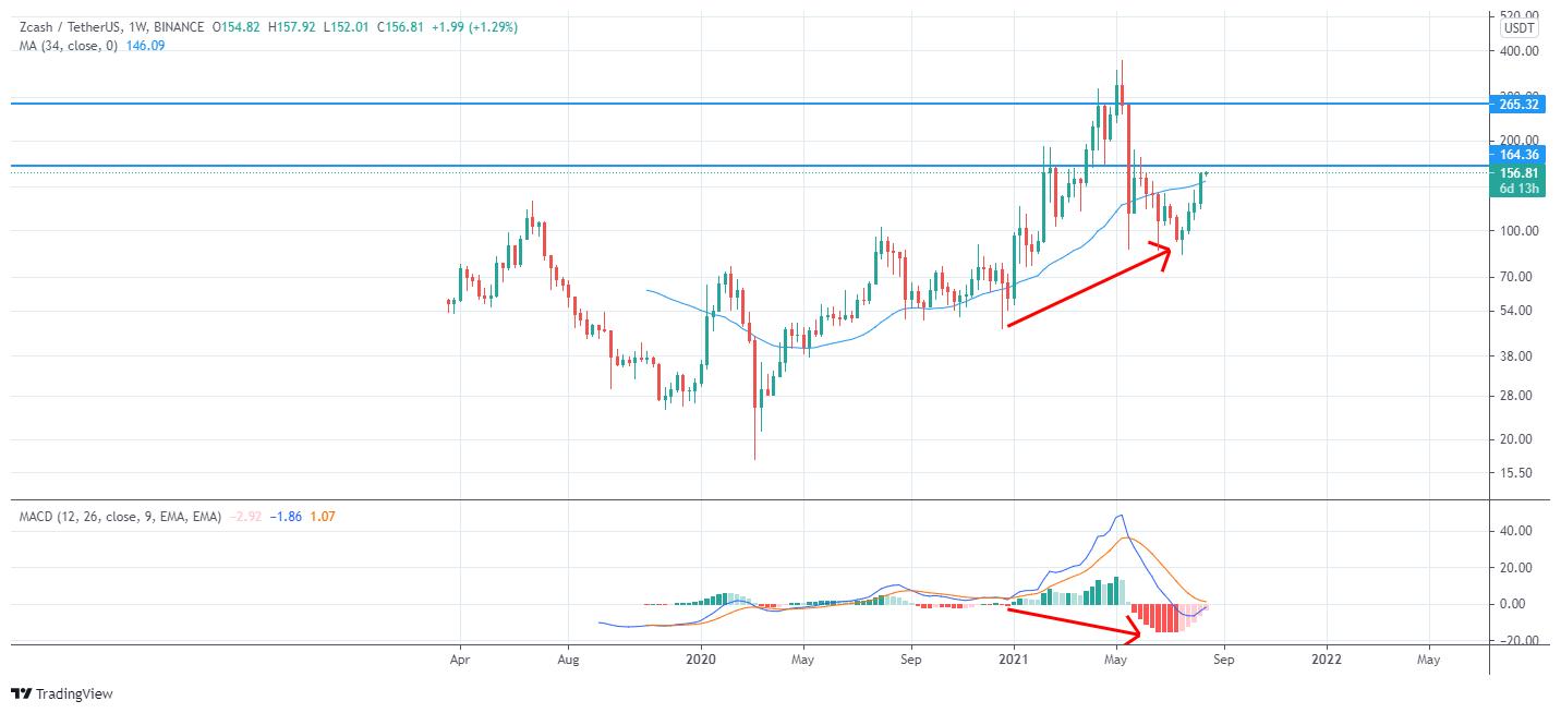 تغییرات قیمتی ارز ZEC