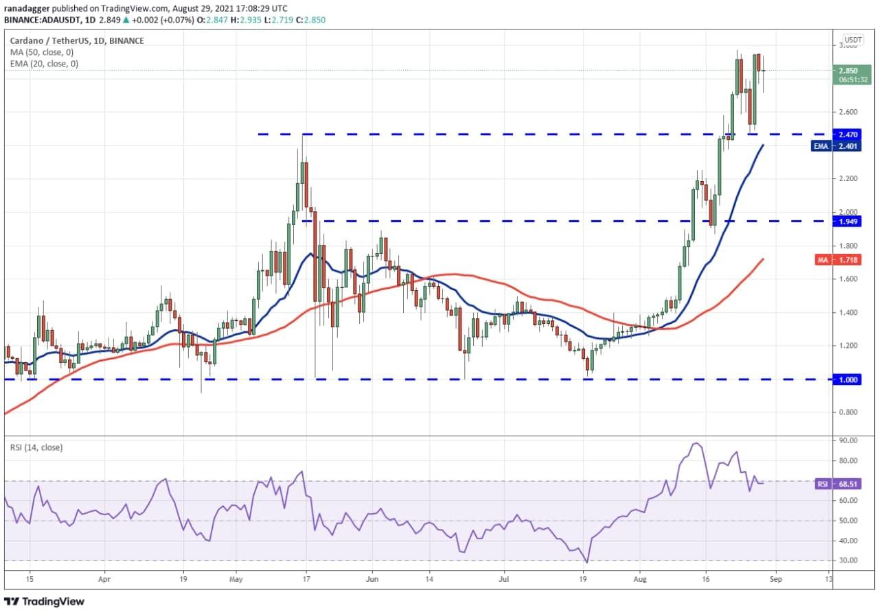 نمودار روند قیمت ADA