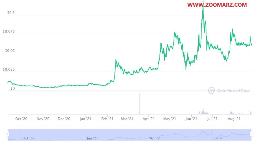 بررسی روند قیمت ارز دیجیتال امپ AMP