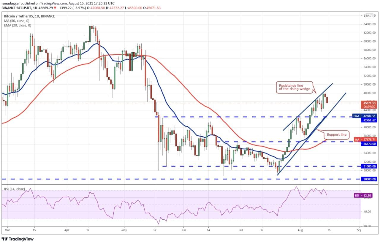 تغییرات قیمتی ارز btc