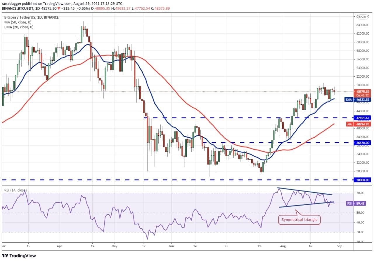 نمودار روند قیمت BTC