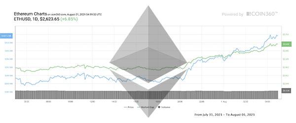 تحلیل اتریوم امروز 13 شهریور 1400