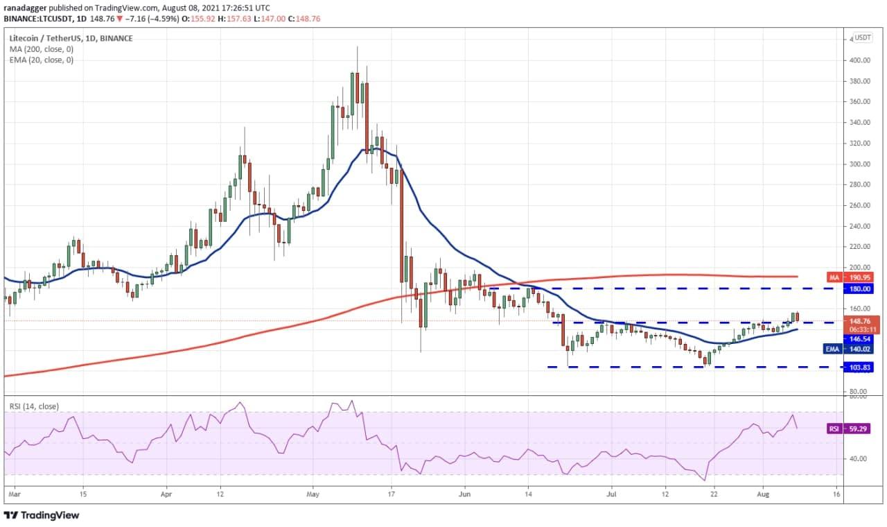 تغییرات قیمتی ارز LTC