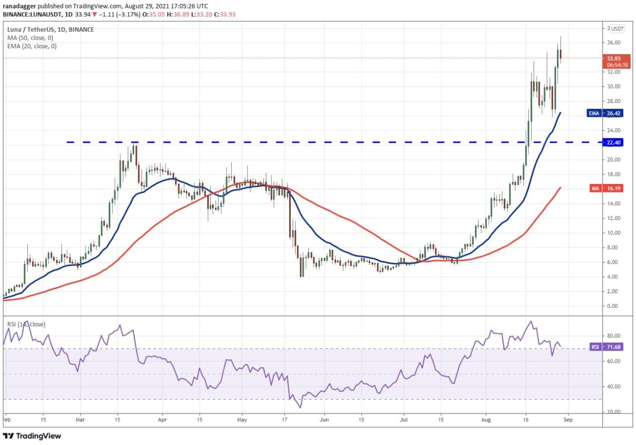 نمودار روند قیمت LUNA