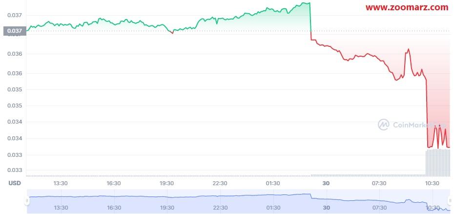 بررسی روند قیمت ارز دیجیتال SYNC