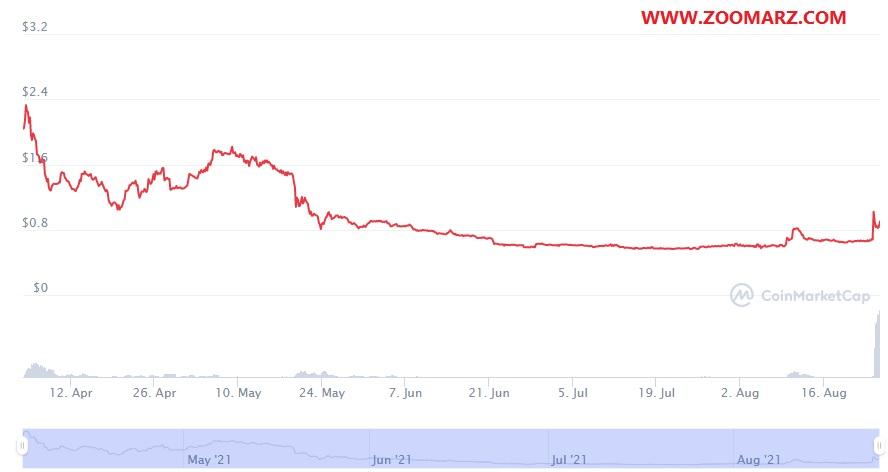 بررسی روند قیمت ارز دیجیتال ترایب TRIBE