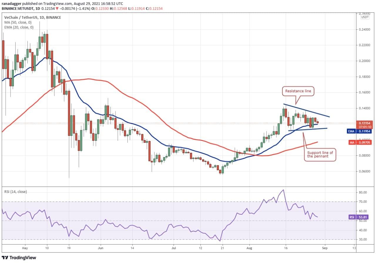 نمودار روند قیمت VET