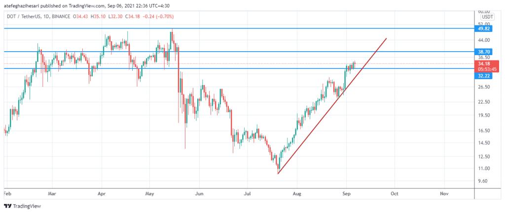 نمودار روند قیمت Dot