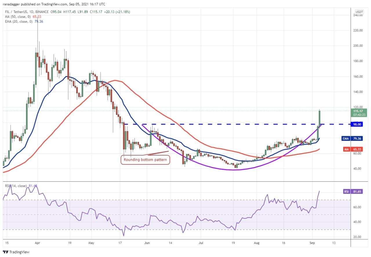 نمودار روند قیمت FIL