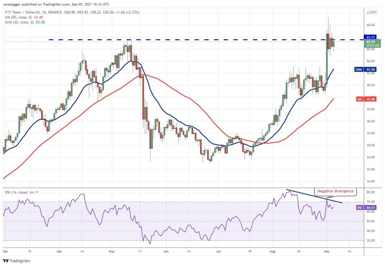 نمودار روند قیمت FTT