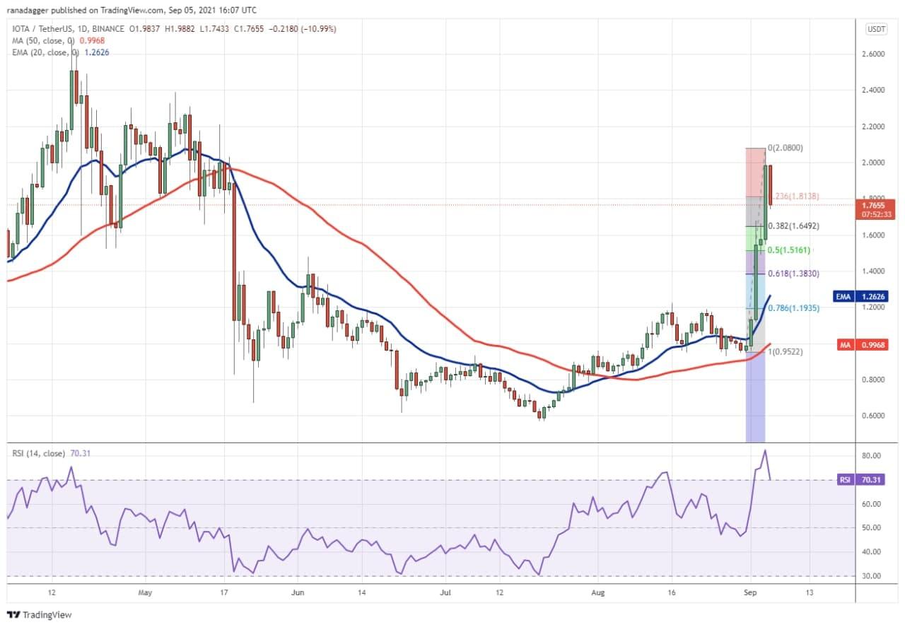 نمودار روند قیمت IOTA